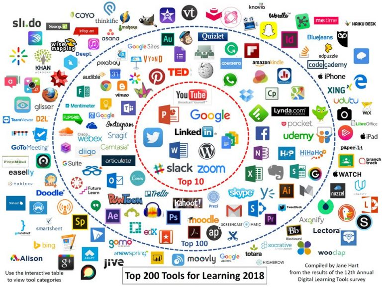 Top Tools for Learning 2018