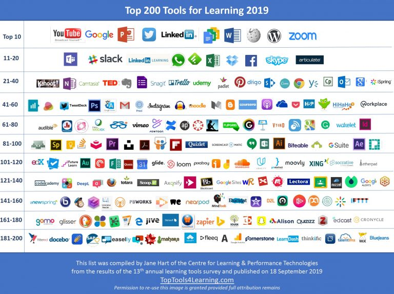 Top Tools for Learning 2019